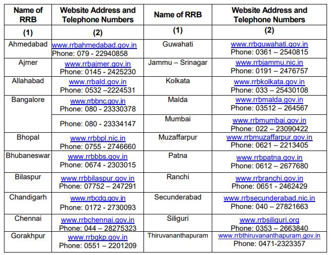 RRB NTPC Recruitment contact details